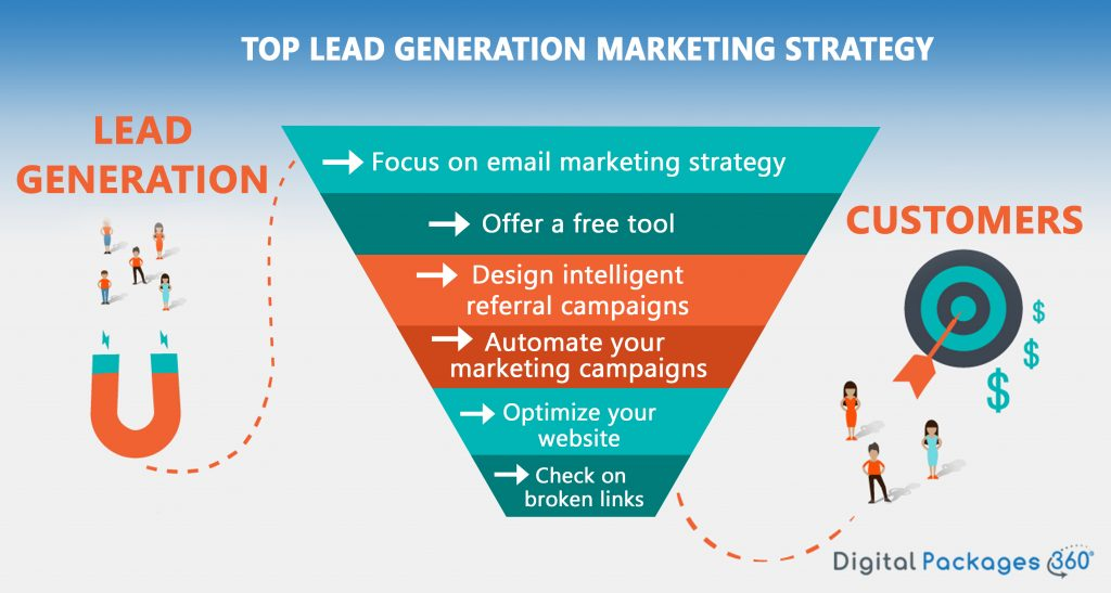 Lead Generation Marketing Startegies