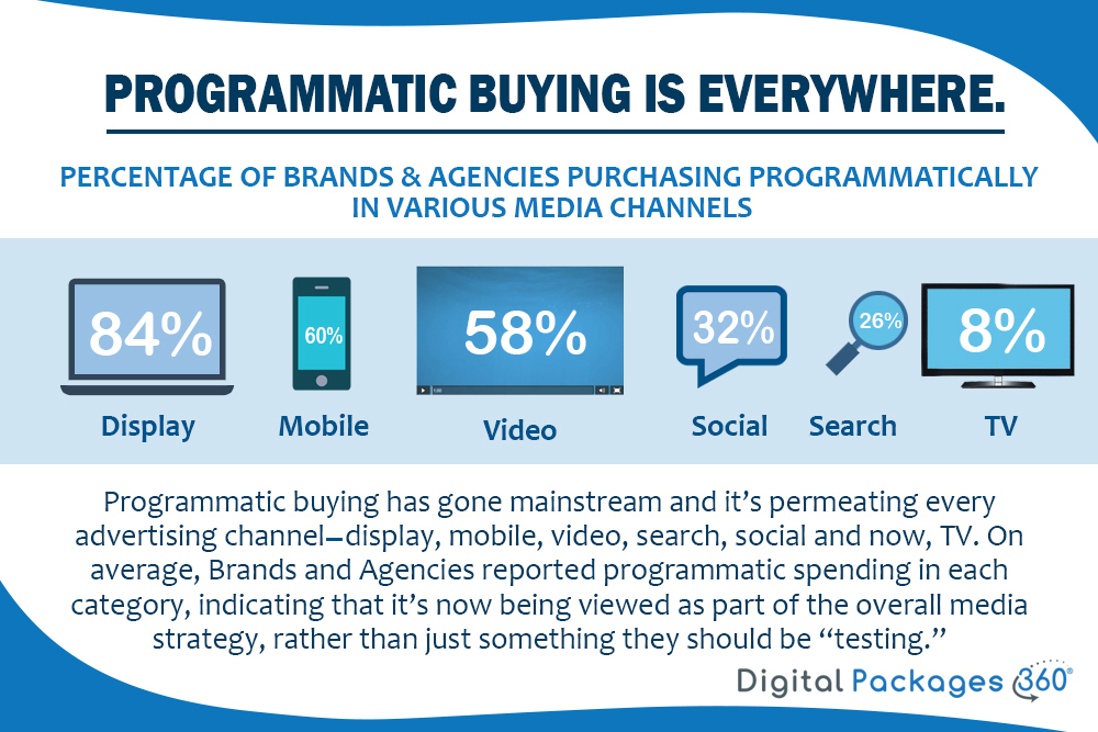 Programmatic buying is everywhere